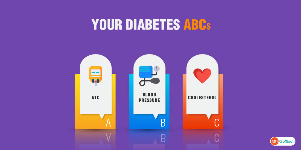 Are You Aware About The ABCs of Diabetes?