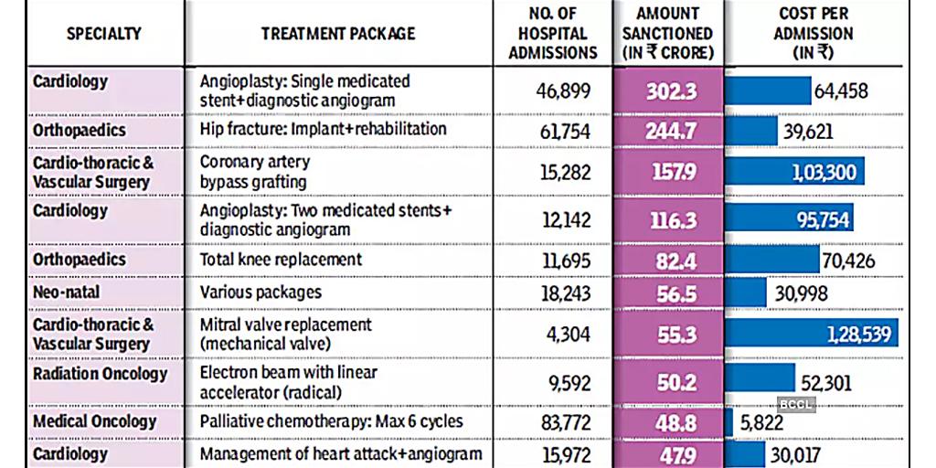 Ayushman Bharat has benefited 64 lakh until now