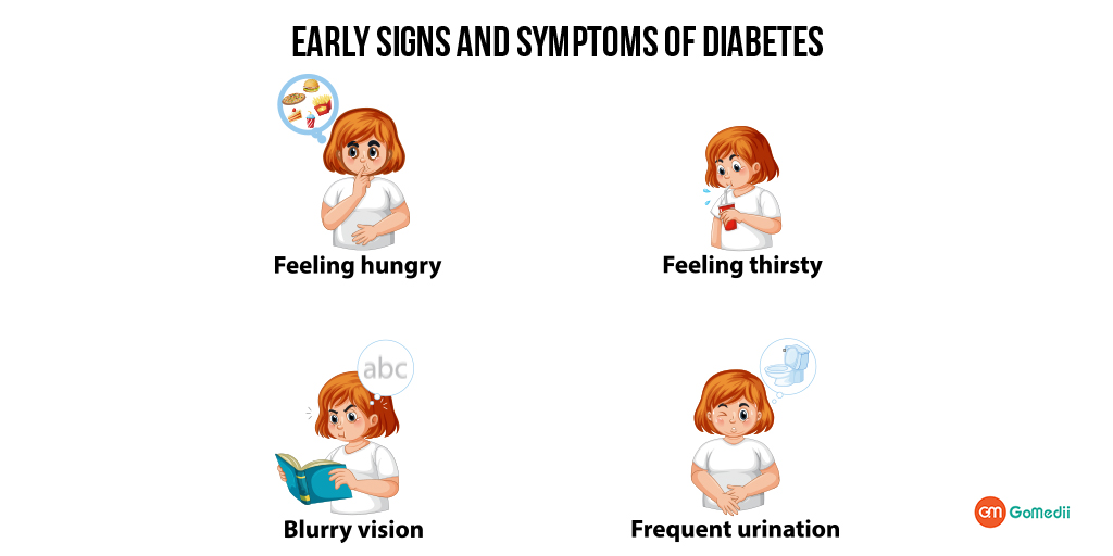 Be Aware of Early Signs and Symptoms of Diabetes